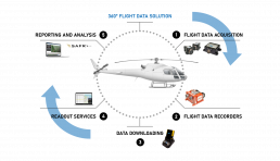 diagram of Flight Data Systems end-to-end product line and services. for rotorcraft and helicopters.